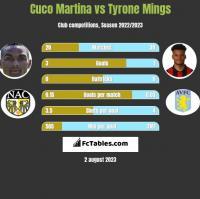 Cuco Martina vs Tyrone Mings h2h player stats