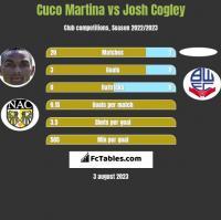 Cuco Martina vs Josh Cogley h2h player stats