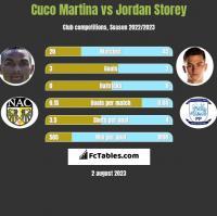 Cuco Martina vs Jordan Storey h2h player stats