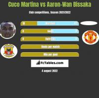Cuco Martina vs Aaron-Wan Bissaka h2h player stats