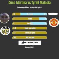 Cuco Martina vs Tyrell Malacia h2h player stats