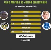 Cuco Martina vs Jarrad Branthwaite h2h player stats