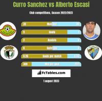 Curro Sanchez vs Alberto Escasi h2h player stats