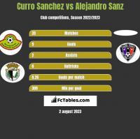 Curro Sanchez vs Alejandro Sanz h2h player stats
