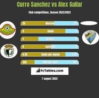 Curro Sanchez vs Alex Gallar h2h player stats