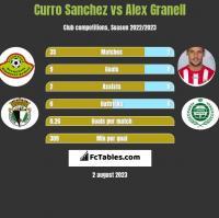 Curro Sanchez vs Alex Granell h2h player stats