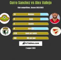 Curro Sanchez vs Alex Vallejo h2h player stats
