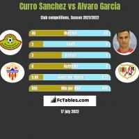 Curro Sanchez vs Alvaro Garcia h2h player stats