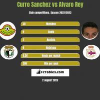 Curro Sanchez vs Alvaro Rey h2h player stats