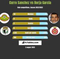Curro Sanchez vs Borja Garcia h2h player stats