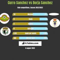 Curro Sanchez vs Borja Sanchez h2h player stats