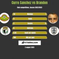 Curro Sanchez vs Brandon h2h player stats