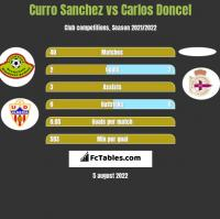 Curro Sanchez vs Carlos Doncel h2h player stats