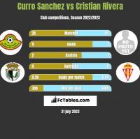 Curro Sanchez vs Cristian Rivera h2h player stats