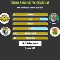 Curro Sanchez vs Cristobal h2h player stats