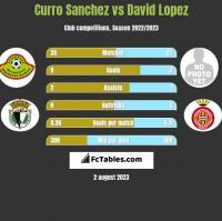 Curro Sanchez vs David Lopez h2h player stats