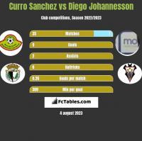 Curro Sanchez vs Diego Johannesson h2h player stats