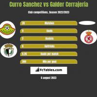Curro Sanchez vs Galder Cerrajeria h2h player stats