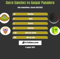 Curro Sanchez vs Gaspar Panadero h2h player stats