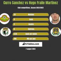 Curro Sanchez vs Hugo Fraile Martinez h2h player stats