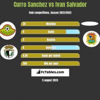 Curro Sanchez vs Ivan Salvador h2h player stats