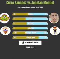 Curro Sanchez vs Jonatan Montiel h2h player stats