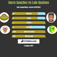 Curro Sanchez vs Luis Gustavo h2h player stats