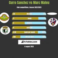 Curro Sanchez vs Marc Mateu h2h player stats