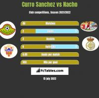 Curro Sanchez vs Nacho h2h player stats