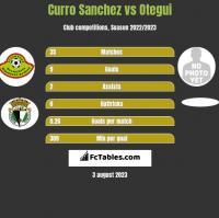 Curro Sanchez vs Otegui h2h player stats