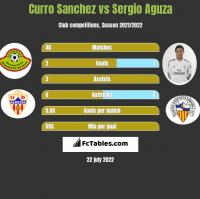 Curro Sanchez vs Sergio Aguza h2h player stats