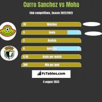 Curro Sanchez vs Moha h2h player stats