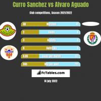 Curro Sanchez vs Alvaro Aguado h2h player stats
