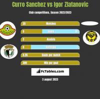 Curro Sanchez vs Igor Zlatanovic h2h player stats