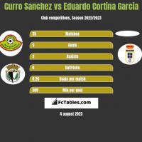 Curro Sanchez vs Eduardo Cortina Garcia h2h player stats