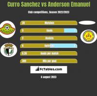 Curro Sanchez vs Anderson Emanuel h2h player stats