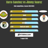 Curro Sanchez vs Jimmy Suarez h2h player stats