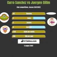 Curro Sanchez vs Juergen Elitim h2h player stats