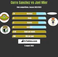 Curro Sanchez vs Javi Mier h2h player stats