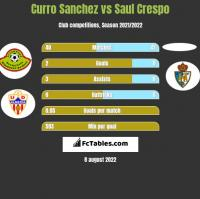 Curro Sanchez vs Saul Crespo h2h player stats