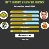 Curro Sanchez vs Anotnio Sanchez h2h player stats
