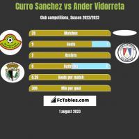 Curro Sanchez vs Ander Vidorreta h2h player stats