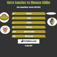 Curro Sanchez vs Moussa Sidibe h2h player stats
