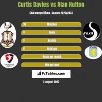Curtis Davies vs Alan Hutton h2h player stats