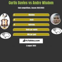 Curtis Davies vs Andre Wisdom h2h player stats