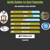 Curtis Davies vs Axel Tuanzebe h2h player stats