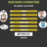 Curtis Davies vs Daniel Pudil h2h player stats