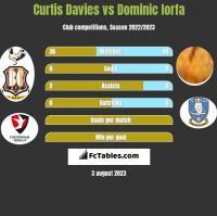 Curtis Davies vs Dominic Iorfa h2h player stats
