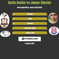 Curtis Davies vs James Chester h2h player stats