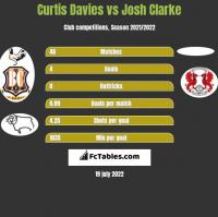 Curtis Davies vs Josh Clarke h2h player stats